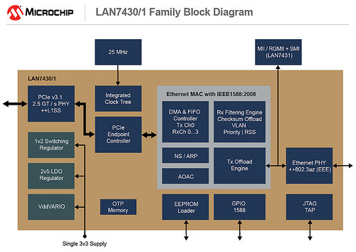 Microchip PCIe 3.1: Power Savings for Embedded and Automotive Platforms